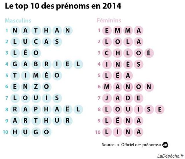 Top 10 des prénoms en France - Source: la Dépèche